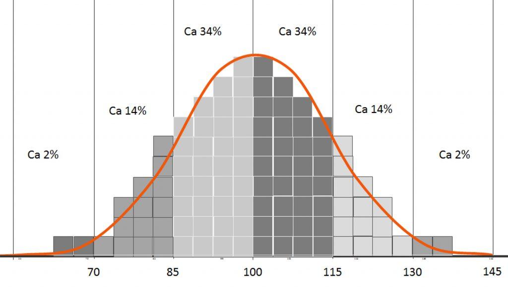 Normalfördelningskurva IQ-nivå