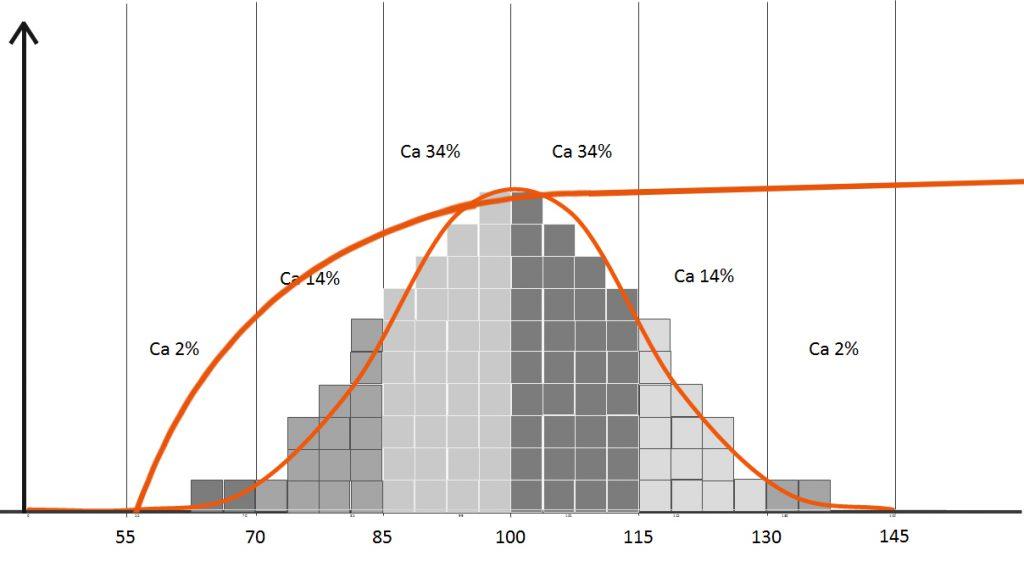 Normalfördelningskurva med en extra kurva som går brant från IQ 70 upp till IQ 95 för att sedan långsamt plana ut