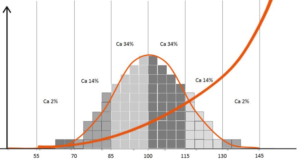 Normalfördelningskurva med en extra kurva som går exponentiellt från IQ 70 och uppåt