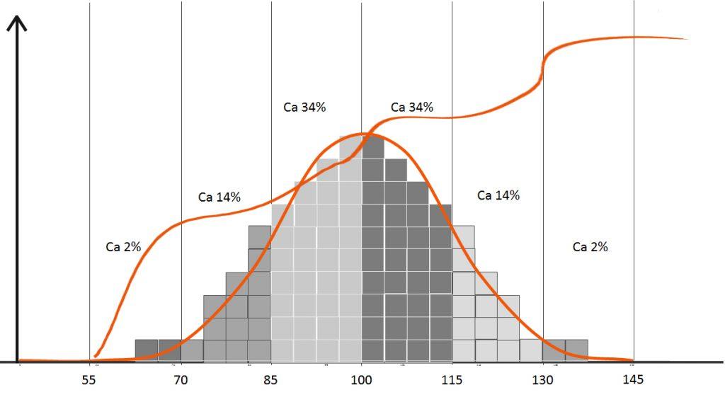 Normalfördelning med en extra kurva som böljar i vågor långsamt uppåt mot IQ 145