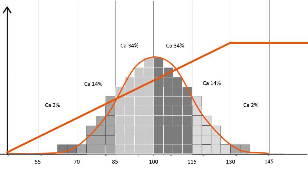 Normalfördelningskurvan med en extra kurva som går linjärt från IQ 70 till IQ 130 och sen planar ut.